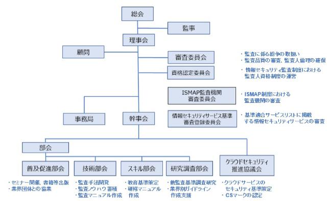 JASA組織図